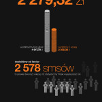 """Podsumowanie minut, które wygadaliśmy i smsów, które wysłaliśmy w usłudze """"jak w kraju"""". Kliknij, by zobaczyć pełną infografikę."""