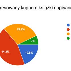 Wyniki ankiety czytelników Segritty